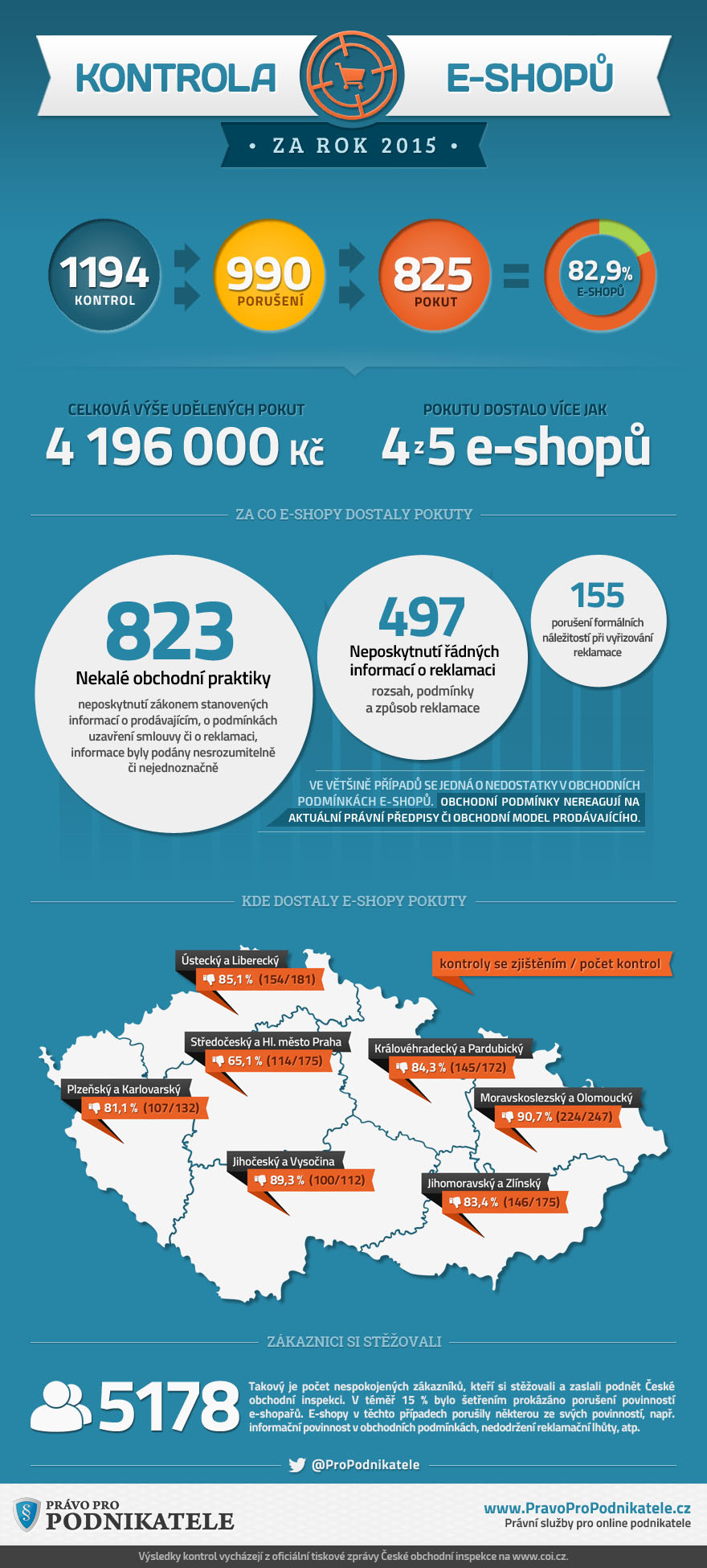 Infografika-Kontroly-eshopů-COI-2015